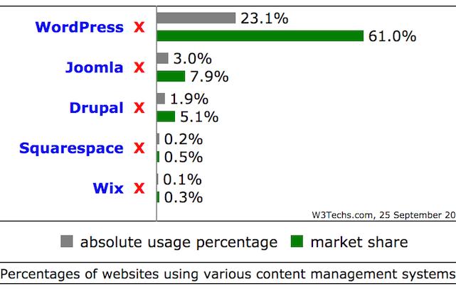 WordPress Is Still Growing