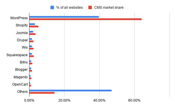 WordPress Statistics Chart
